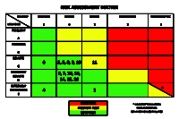 Drone Flight Risk Assessment Matrix