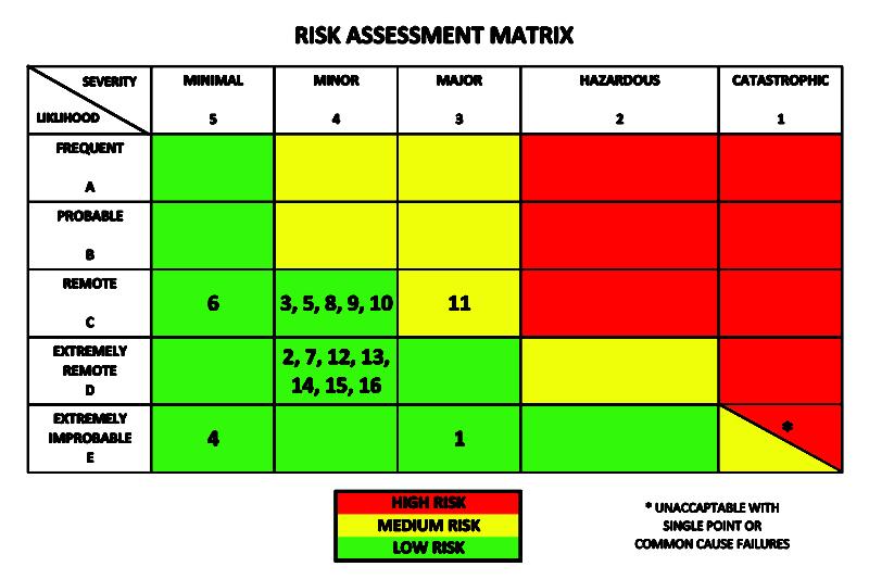 Drone Flight Risk Assessment Matrix