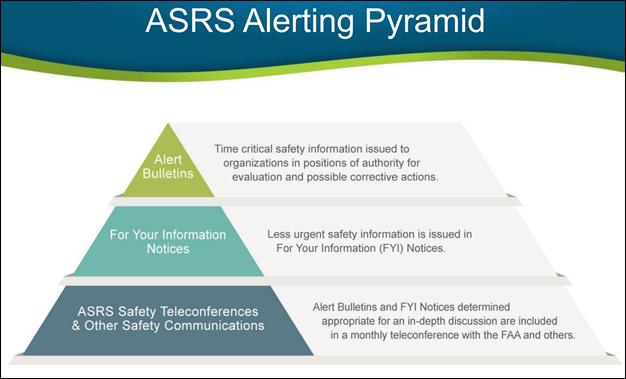 ASRS Alerting Pyramid